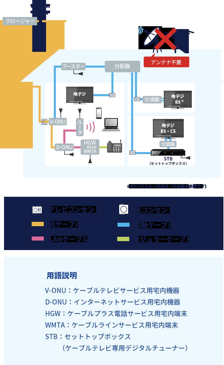 ケーブル テレビ 長岡