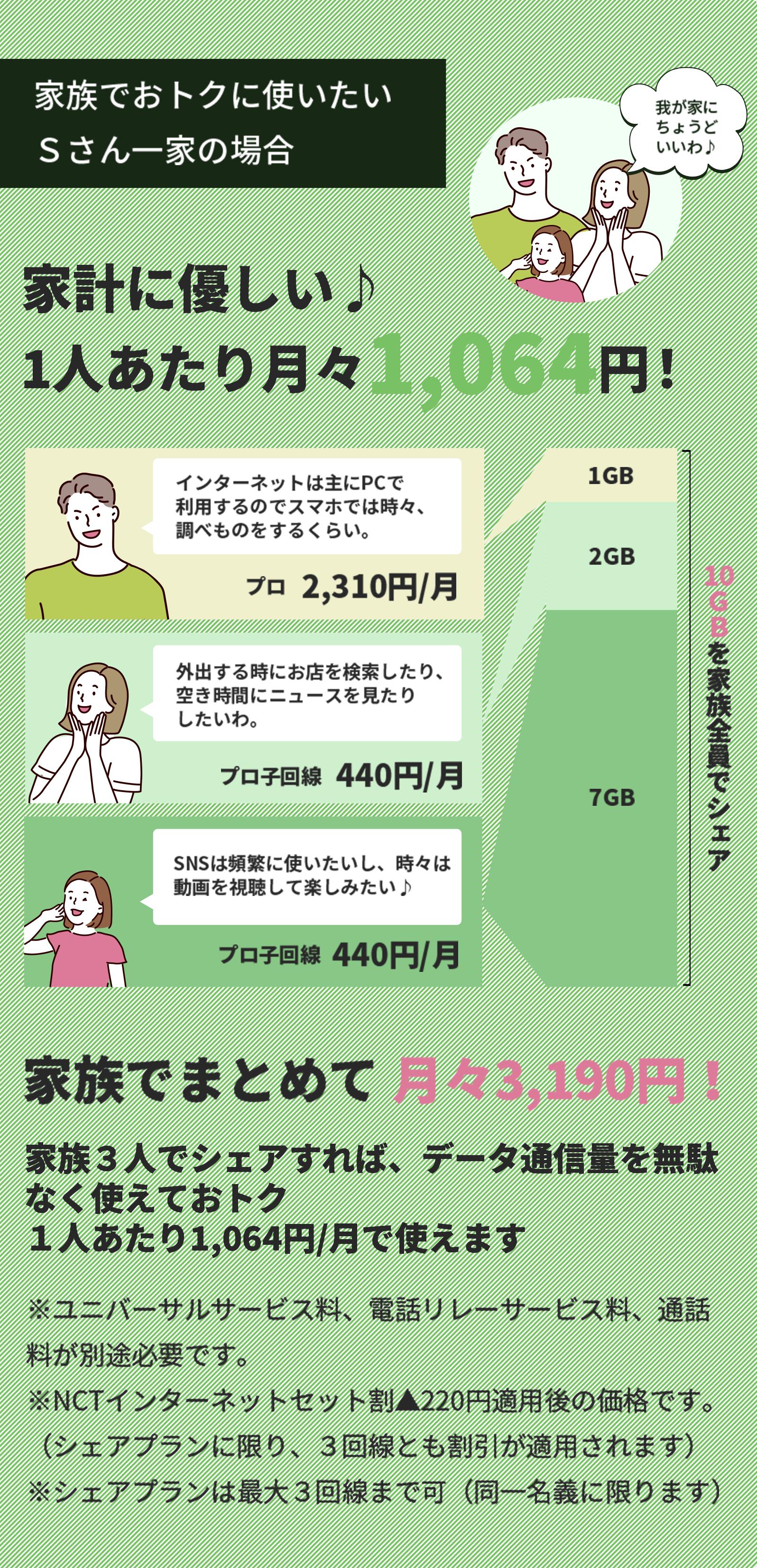 家計に優しい♪1人あたり月々約1,000円!